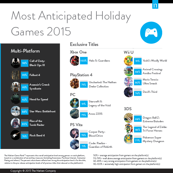 Nielsen holiday 2015 games